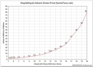 mapleroyals attack shoe