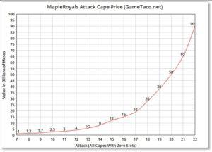 mapleroyals attack cape